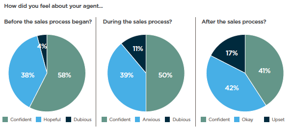 Chart showing how vendors feel about their real estate agents from CoreLogic report Consumer perceptions of real estate agents